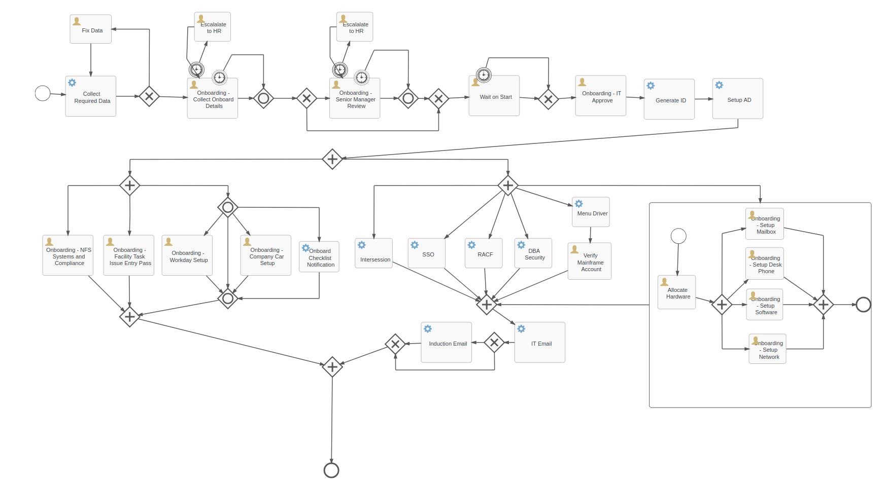 onboard-workflow